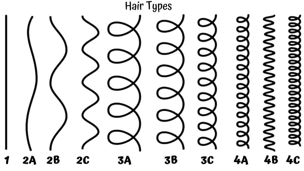 4A, 4B, 4C hair types chart